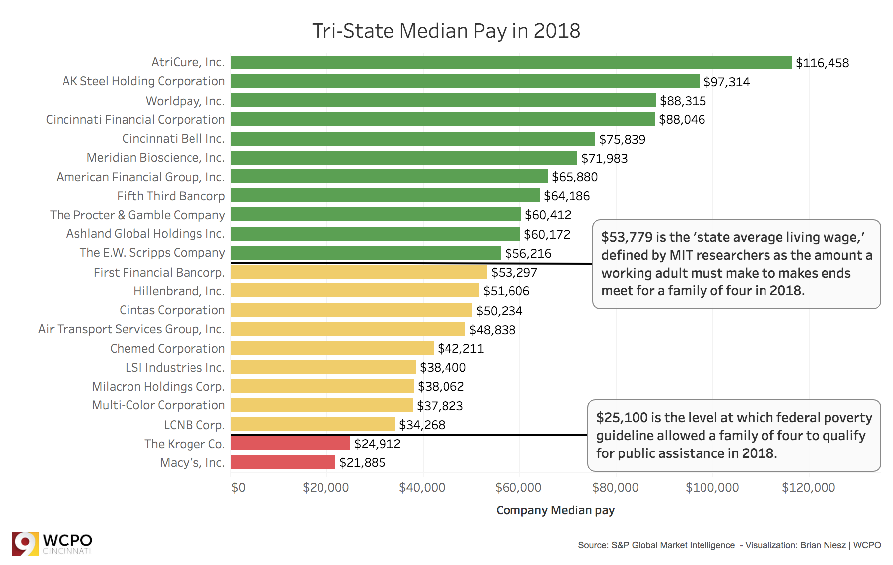 Executive Pay 2019: Could your family get by on 'median pay?'